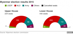 _86995955_myanmar_election_results_2015_only_624