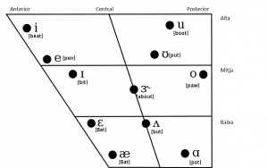 Quadre 2 ME Vowels chart