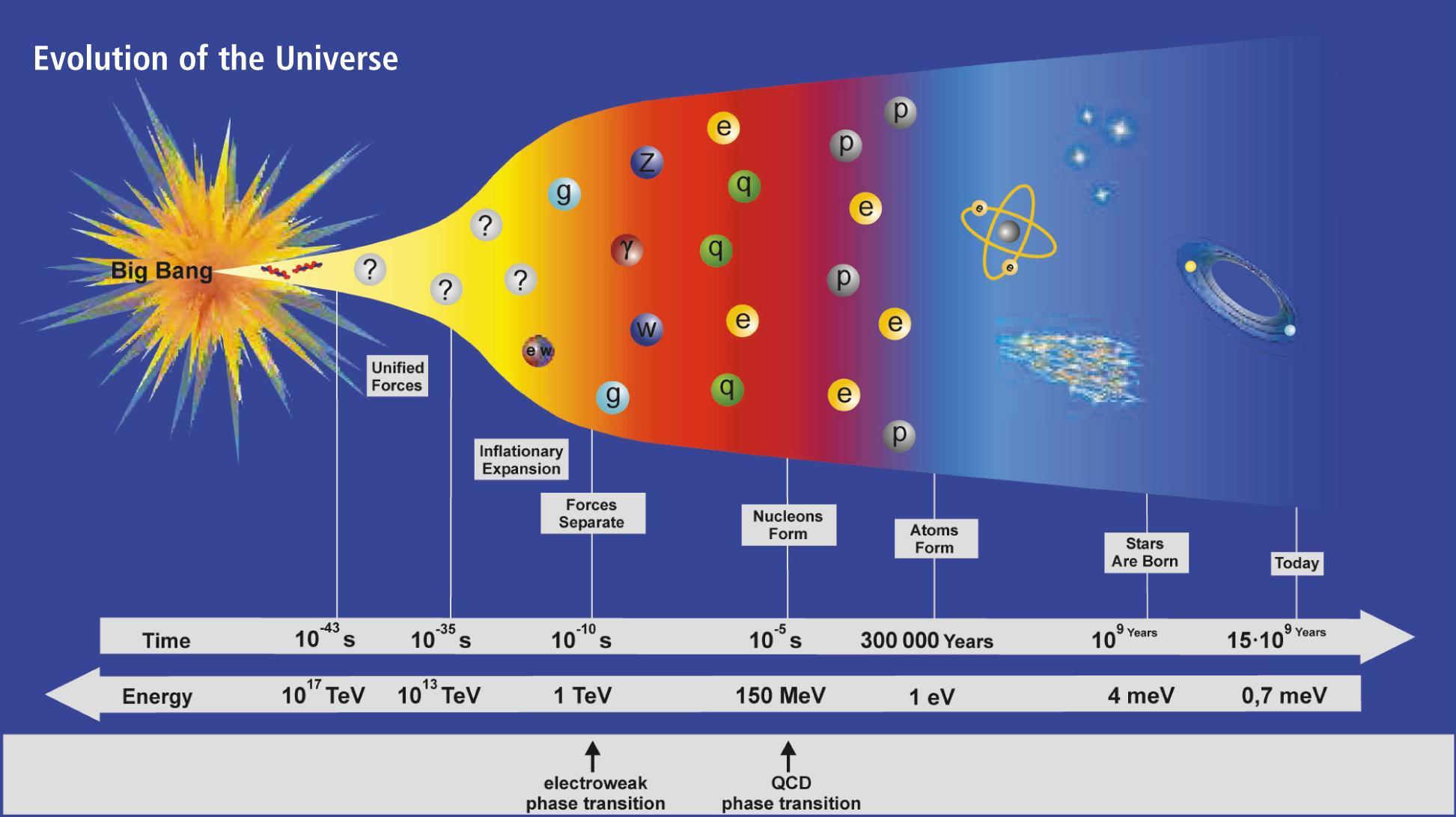 Les edats de l'Univers des del Big Bang