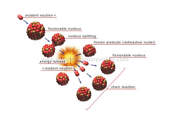 Reaccio nuclear