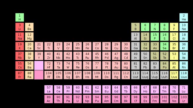 Taula periodica elements