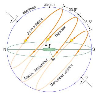 Esfera celeste