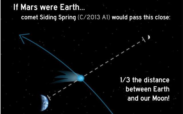 Earth-Moon-Comet-Siding-Spring-Distance-Comparison2-fi