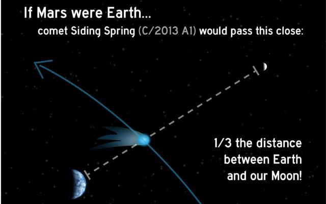 Earth-Moon-Comet-Siding-Spring-Distance-Comparison2-fi