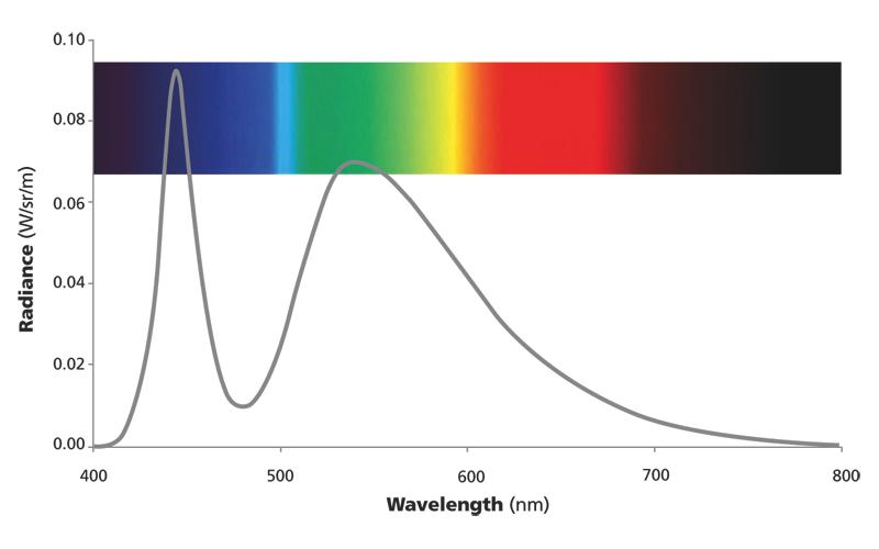 Espectre d'un led blanc fred amb una forta pic en el blau