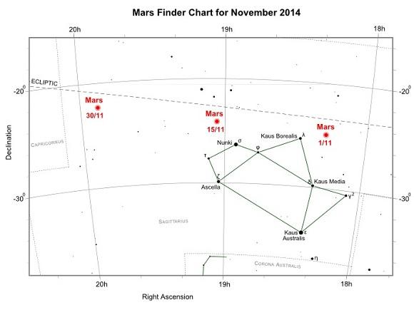 Mars_Nov2014_Finder_Chart
