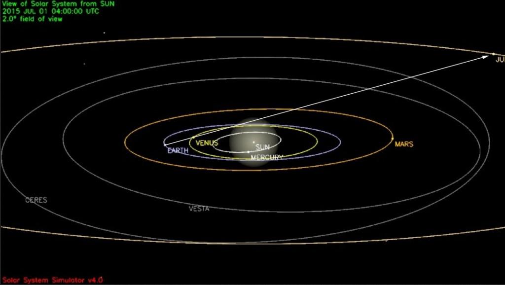 SolarSystem20150701arrow