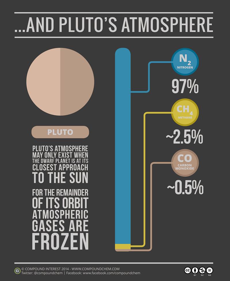 Pluto-Atmosphere-1-23-15-lg