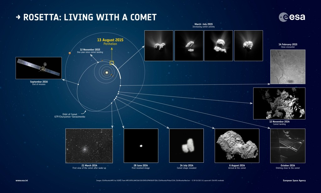 Living_with_a_comet-s