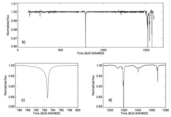 KIC_8462852-kepler_transit-data-graph