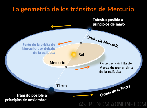 mercurio-transitos