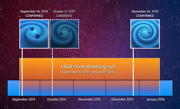 LIGO_Events_Timeline
