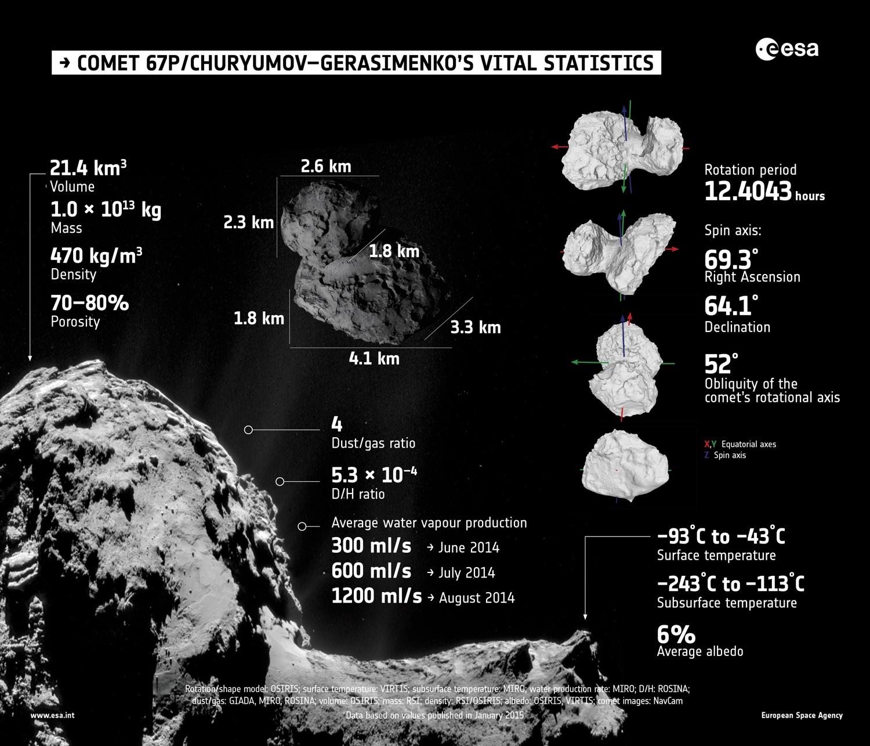 ESA_infographic_67P_vital_stats2