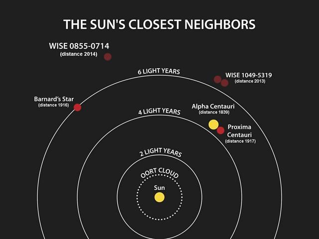 640px-PIA18003-NASA-WISE-StarsNearSun-20140425-2
