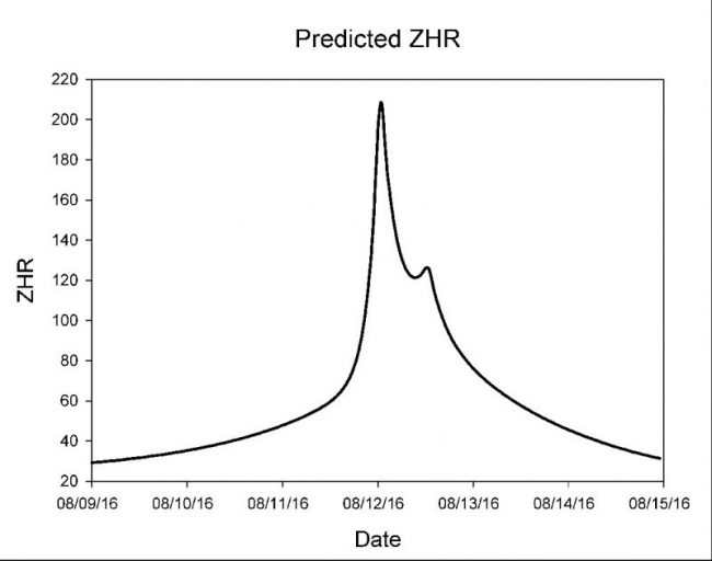 meteor-Perseids-predicted-ZHR-2016-e1469455637560