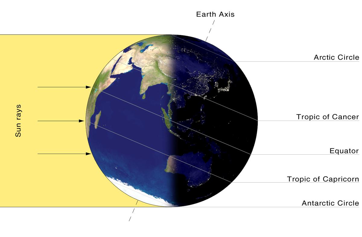 Des d'un punt de l'hemisferi nord, el Sol es veu molt baix aquests dies.