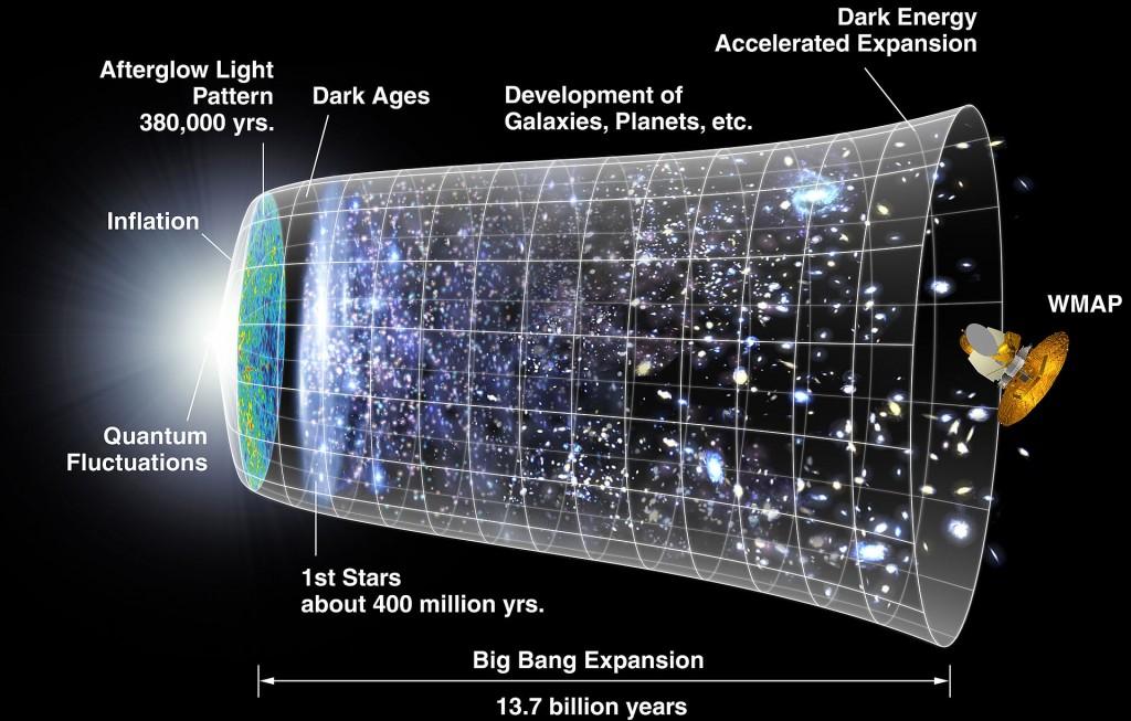 Model prevalent de l'origen i expansió de l'espaitemps i el que conté. (Cliqueu sobre la imatge per veure-ho millor.)
