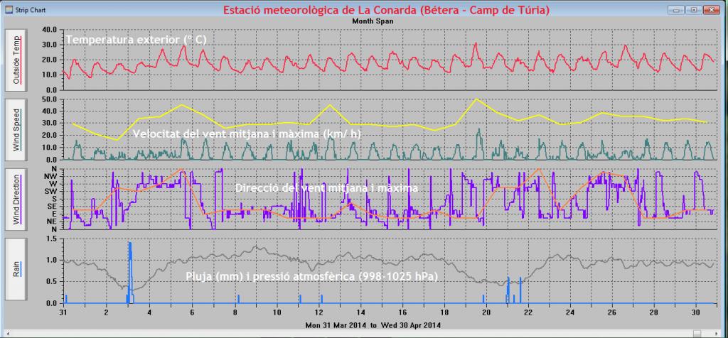 Gràfiques meteorològiques d'Abril del 2014 a La Conarda (Bétera)