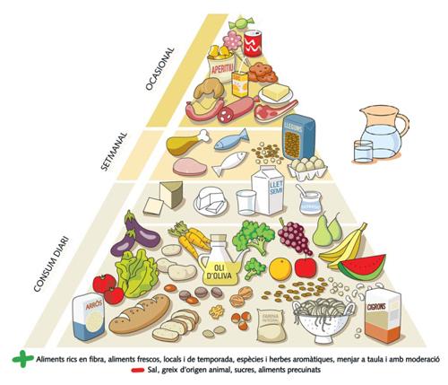 La piràmide alimentària saludable.