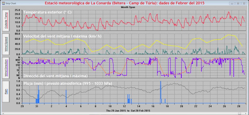 Gràfiques meteorològiques de Febrer del 2015 a La Conarda (Bétera)