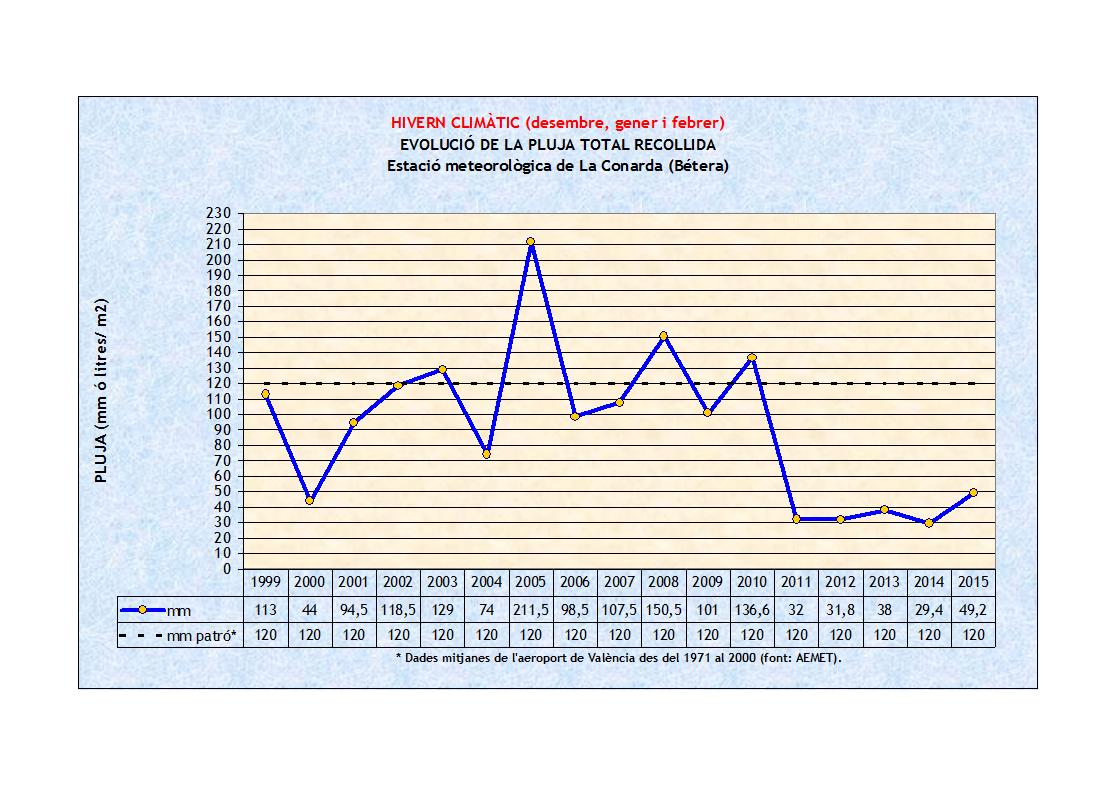 Hivern climàtic, evolució de la pluja acumulada 1999-2015 a La Conarda (Bétera - Camp de Túria)