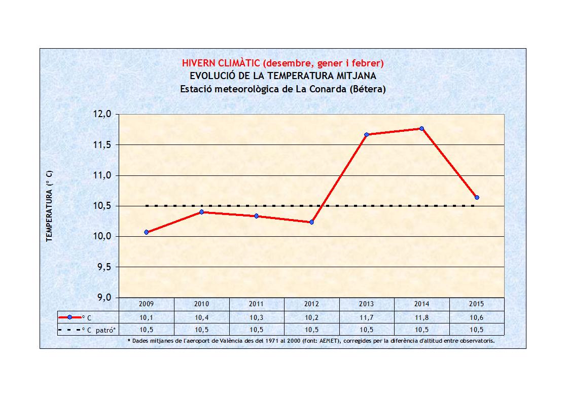 Hivern climàtic, evolució de la temperatura mitjana 2009-2015 a La Conarda (Bétera - Camp de Túria)