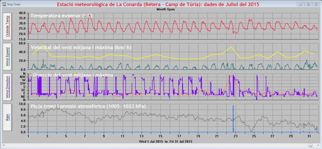 Gràfiques meteorològiques de Juliol del 2015 a La Conarda (Bétera)