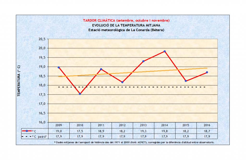 Tardor climàtica, evolució Tª mitjana, La Conarda de Bétera, 2009-2016