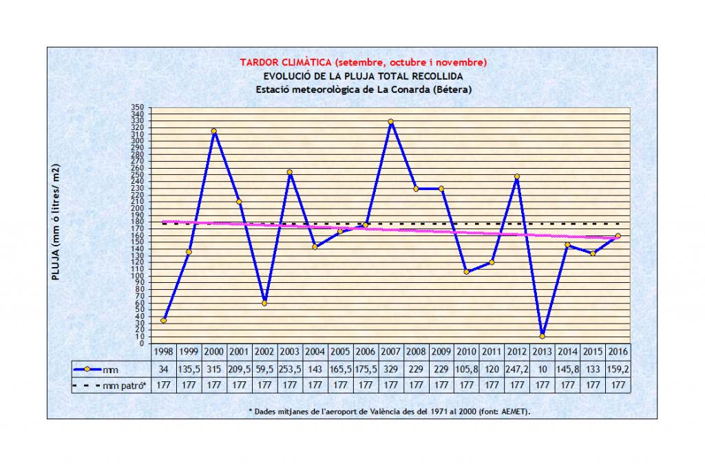 Tardor climàtica, evolució pluja replegada, La Conarda de Bétera, 1998-2016