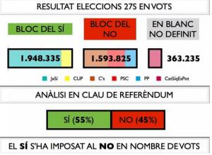 27s en vots