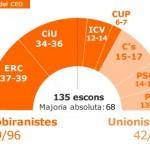 Segons el CEO el front unionista es consolida a la baixa i puja el front independentista malgrat totes les campanyes unionistes