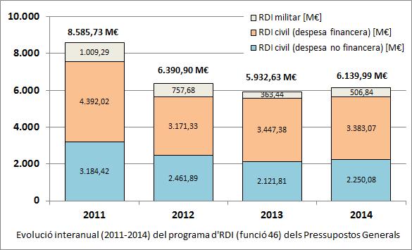 Evolució 2011-2014 dels Pressupostos Generals de l'Estat destinats a RDI (funció 46)