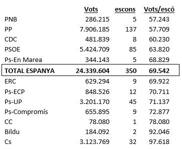 26-J, vots i escons