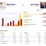 Infogràfic publicat per Artur Gurău en què es veu l'evolució a Facebook dels dos candidats amb més opcions de passar a la segona volta.