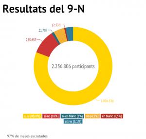 resultats 9N
